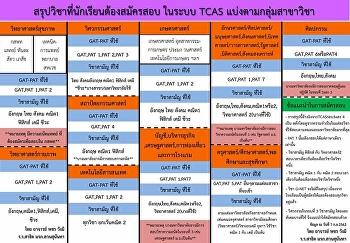 สรุปวิชาที่นักเรียนต้องสมัครสอบในระบบ TCAS แบ่งตามกลุ่มสาขาวิชา